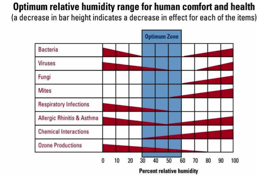 optimum_relative_humidity